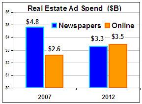 real-estate-ad-spending.jpg