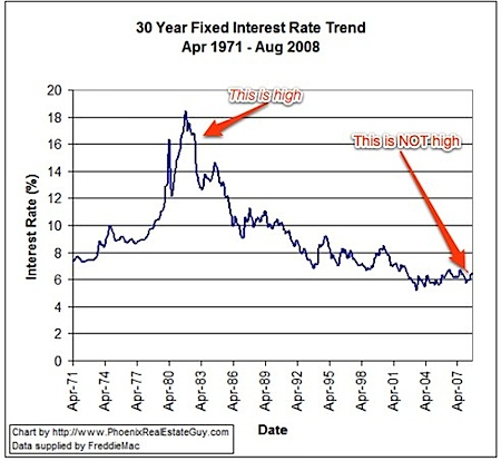 30 Year Fixed Interest Rates - 1971 through 2008