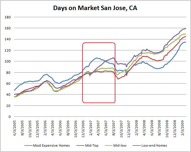 Days on Market Trend San Jose CA