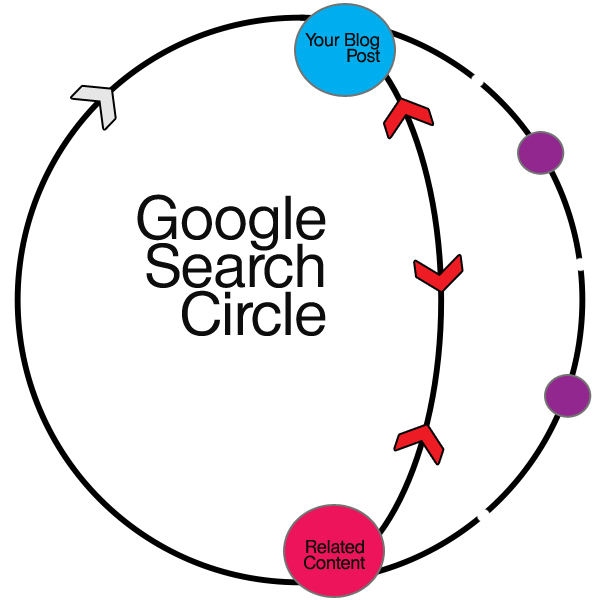 trackback content circle Trackbacks  How to Build Strong Authority Relationships That Bring Search Results to Life