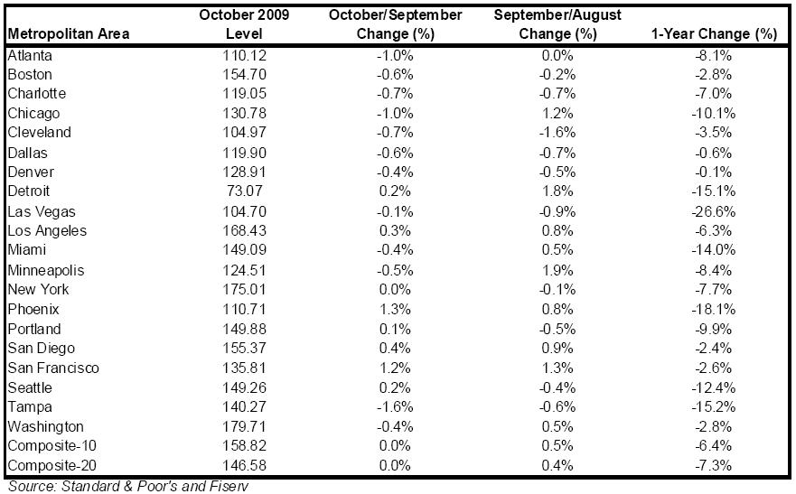october 2009 case-shiller home pricing index chart