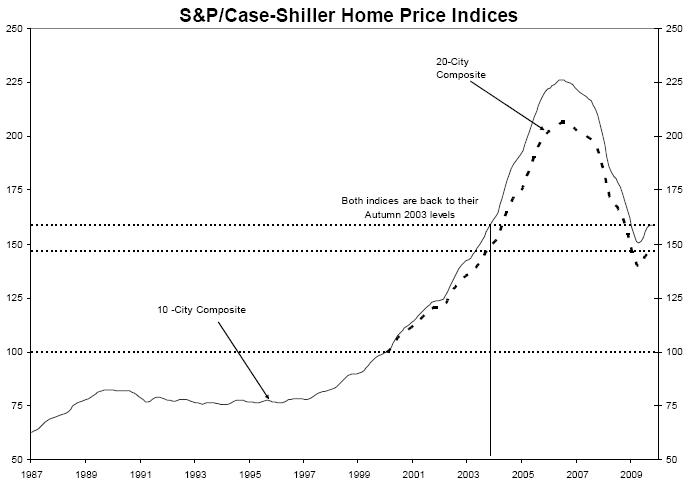october 2009 case-shiller home price index