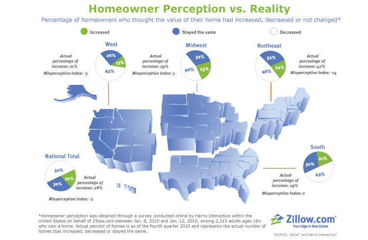 homeowner perception