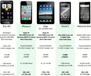 comparison chart of mobiles: Comparison chart of mobile phones verizon alternatives where to