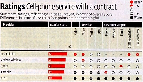 lani pic 3 Consumer Reports survey compares cell phone carrier services