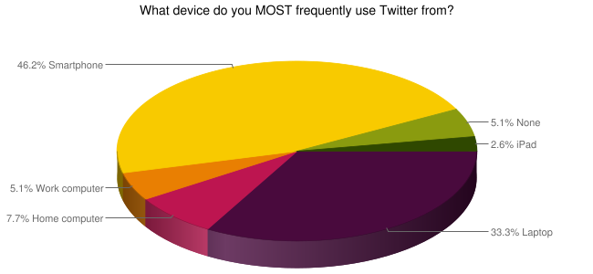 twitter device AG Flash Poll results  where and how Realtors use social networks