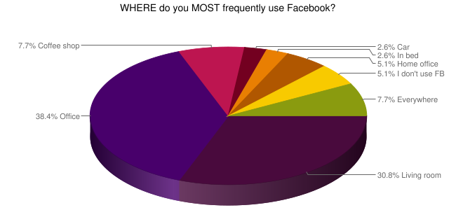 use fb AG Flash Poll results  where and how Realtors use social networks