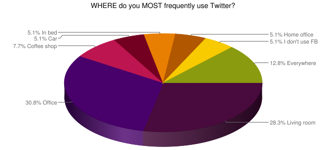use twitter AG Flash Poll results  where and how Realtors use social networks