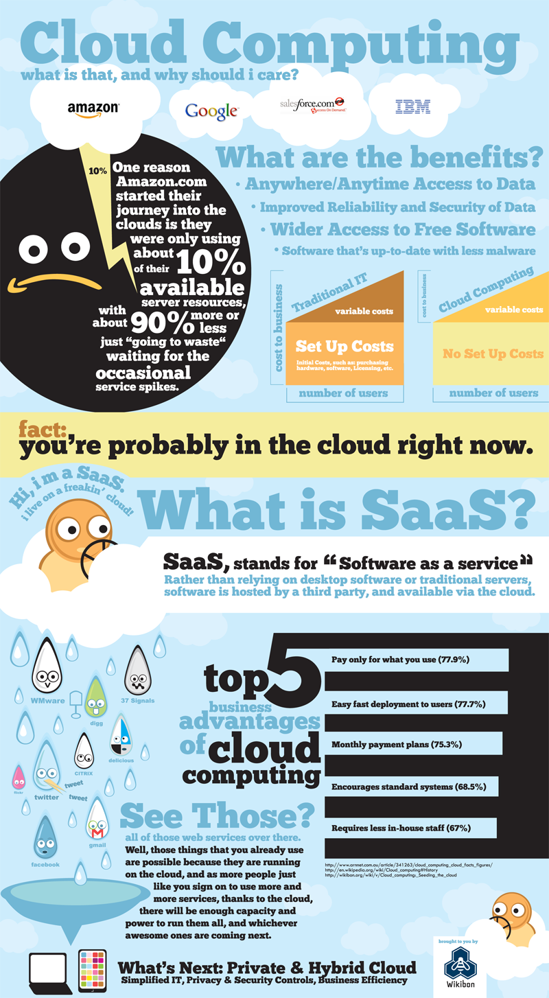 cloud computing Internet, technology statistics and infographics