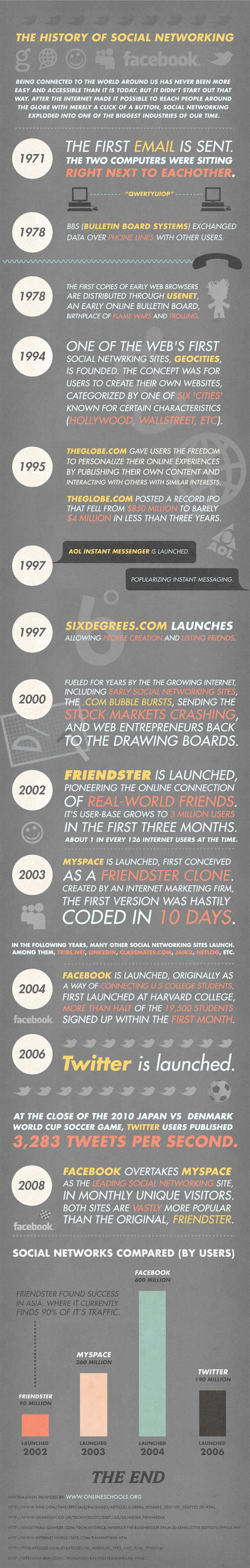 history of social media Internet, technology statistics and infographics