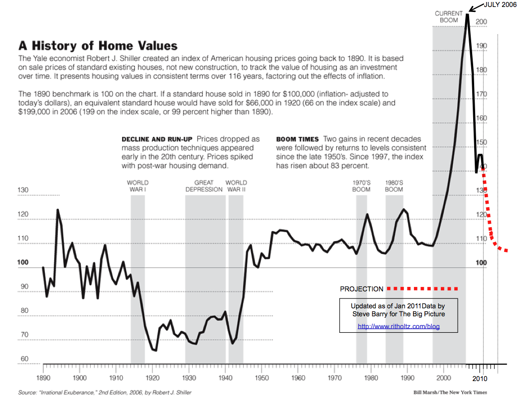2011 Case Shiller updated Case Shiller home price index chart updated for 2011