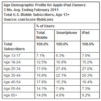 apple age demographics Apple operating system has double the reach of Android