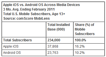 apple iOS versus Android OS Apple operating system has double the reach of Android