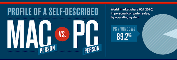 mac v pc Mac versus PC users   tastes and preferences infographic