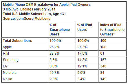 smartphone breakdown Apple operating system has double the reach of Android