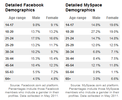 detailed demographic breakdown social media Social networking demographics broken down by profile data   infographic