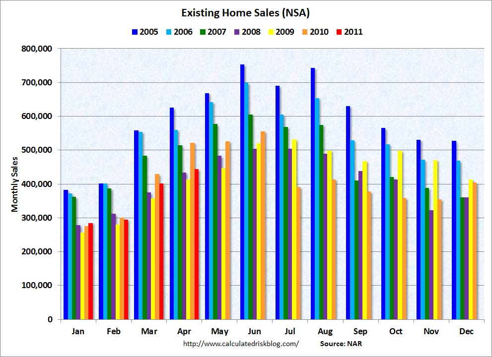 existing-home-sales-data-nar-graph.jpg