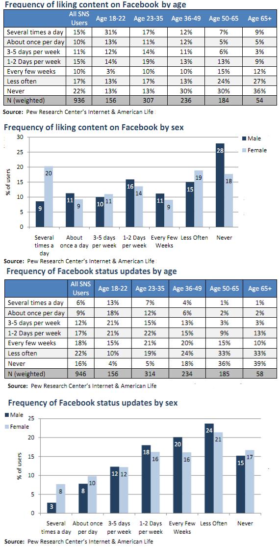 Pew Study: 74 Percent Don't Realize Extent of Facebook ...