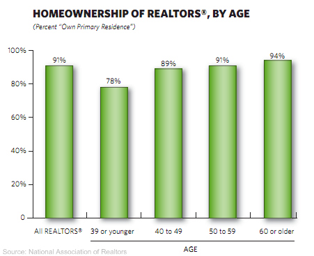 homeownership of realtors by age Homeownership   do Realtors rent or own their own homes?