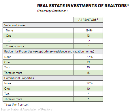 real estate investment of realtors Homeownership   do Realtors rent or own their own homes?