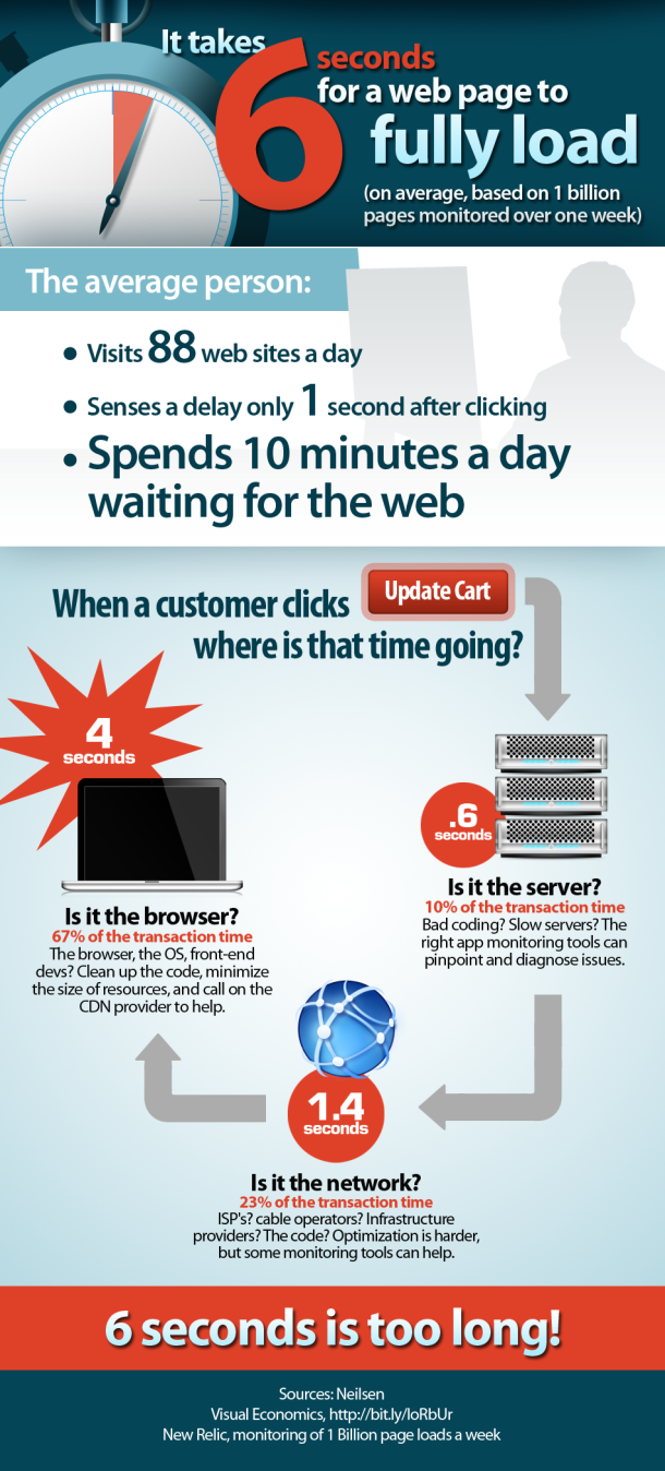 six seconds to download a website infographic The average web site load time is a sluggish six seconds   infographic