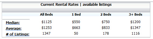 san antonio rent by type American rental house pricing is currently erratic at best