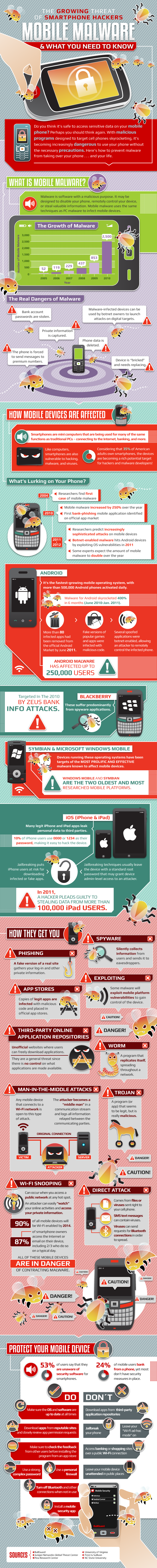 State of Mobile Malware8 11 2 Smartphone Malware on the rise, what you should know   infographic