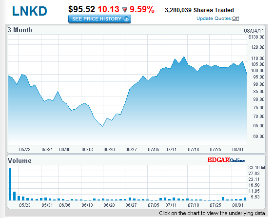 linked in stock chart LinkedIn has grown 61% in the last year, revenues up 120%
