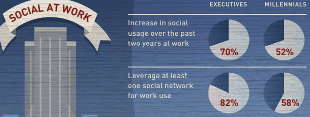 social at work Executives and millennials agree on the importance of social media