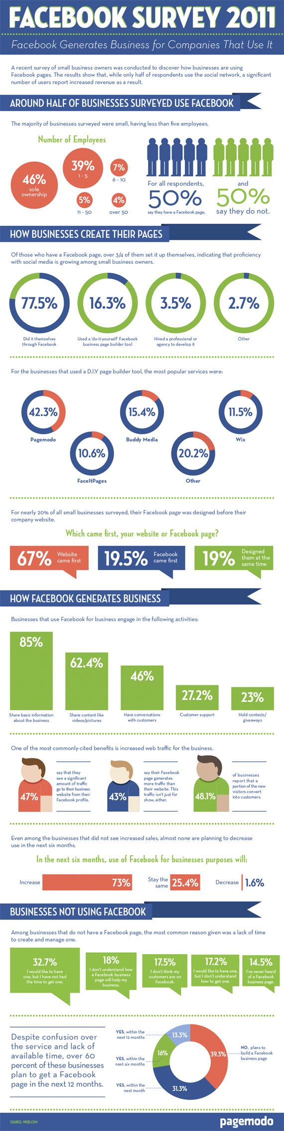 Facebook Survey Results Many small business owners still fail to understand Facebook Pages