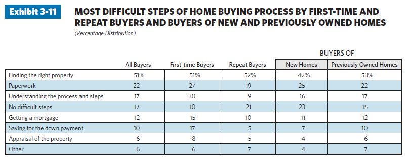 113 21 charts illustrate top trends in the home buying process in 2011