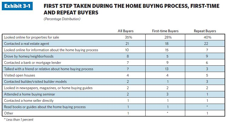114 21 charts illustrate top trends in the home buying process in 2011