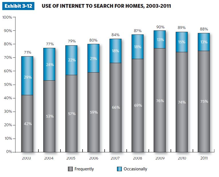 123 21 charts illustrate top trends in the home buying process in 2011