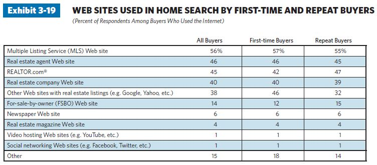 191 21 charts illustrate top trends in the home buying process in 2011