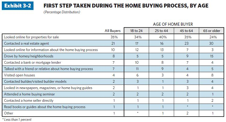 214 21 charts illustrate top trends in the home buying process in 2011