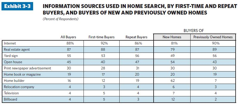 35 21 charts illustrate top trends in the home buying process in 2011