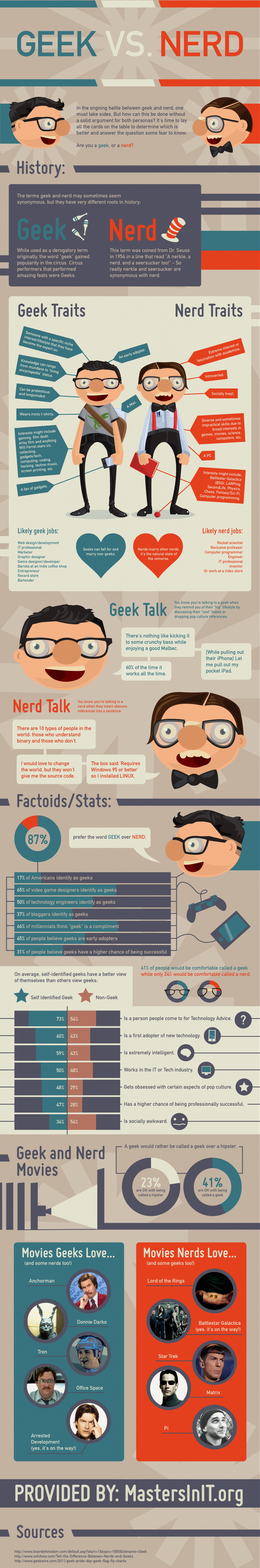 geek nerd How to tell between a geek and a nerd