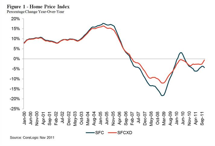 hpi graph Home prices drop mostly due to distressed sales