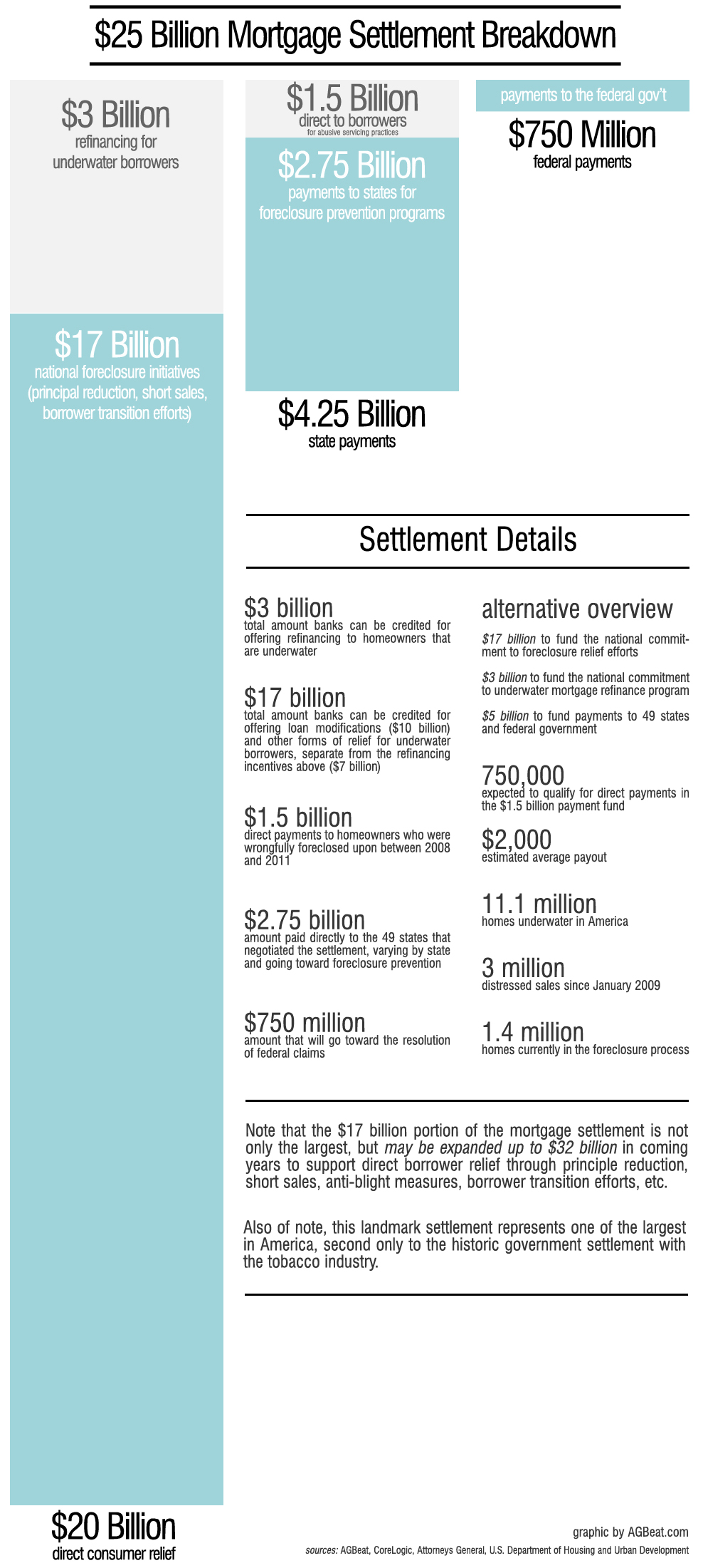 mortgage settlement breakdo Detailed breakdown of the $25 billion mortgage settlement