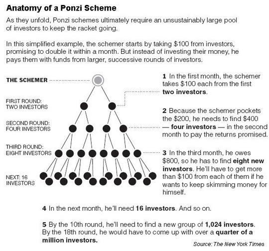 Russian ponzi scheme