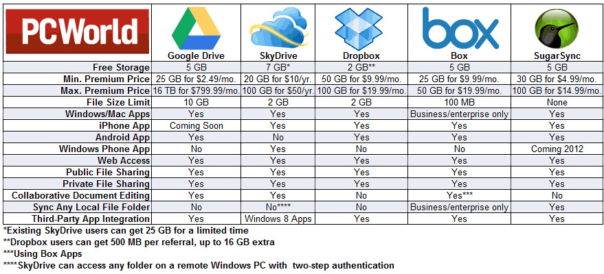 Calling Google Drive A Of Its Compeors Comparison Chart Has Been Created By Pcworld To Put The Top Cloud Storage Solutions Side