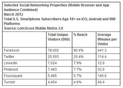online social networking eats hours average american user