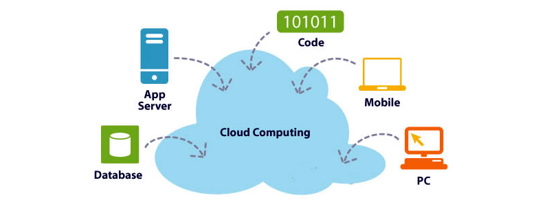 explanation of cloud computing