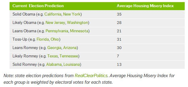 housing election Trulia: housing and the 2012 election