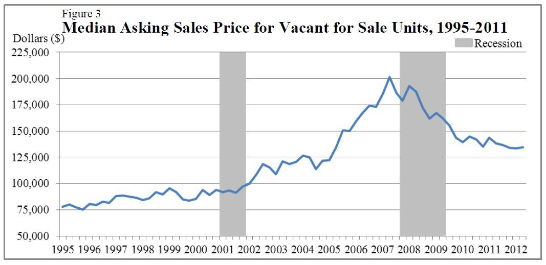 q2 median prices