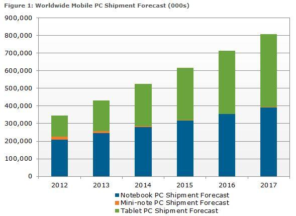 tablet shipment forecast