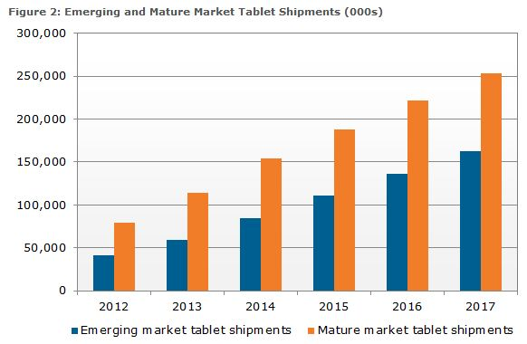 Tablet growth to surpass notebooks within four years