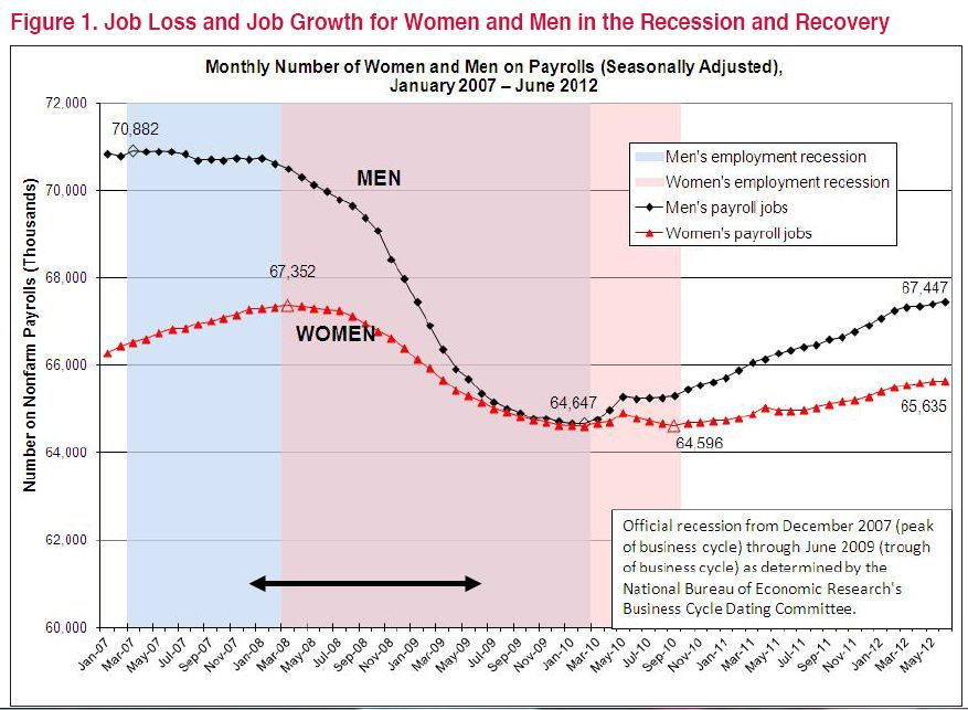 womens' recession