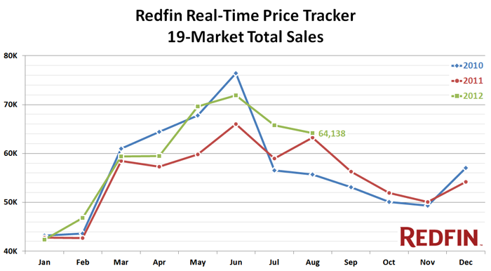redfin price tracker august