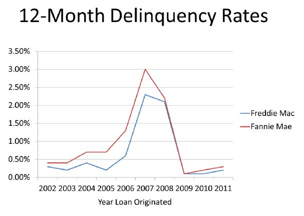 nar chart2 Lending standards unreasonably tight: holding back housing, jobs
